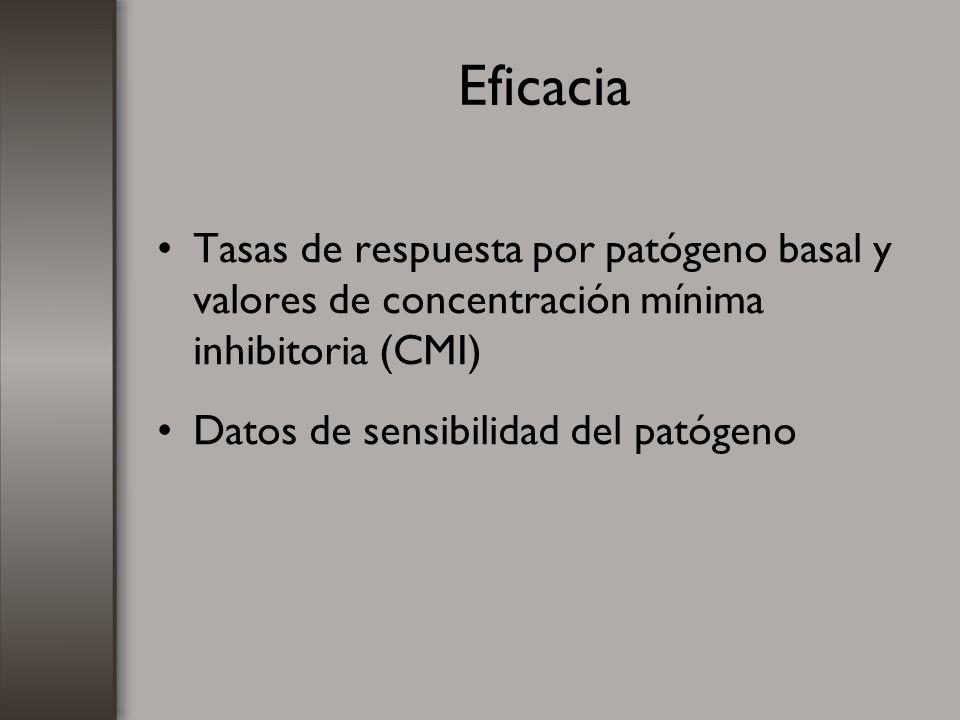 Farmacocinética/farmacodinamia Actividad concentración dependiente –Aminoglucósidos –Fluroquinolonas Índices predictores de eficacia –Cmax/CMI –AUC 0-24 /CMI