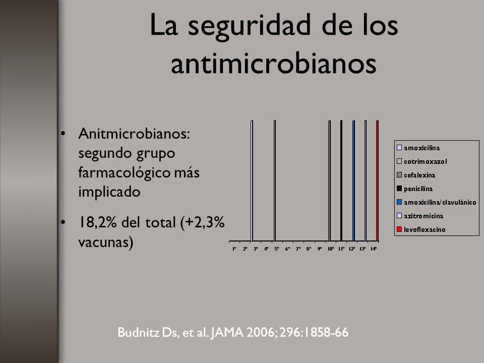 La seguridad de los antimicrobianos Anitmicrobianos: segundo grupo farmacológico más implicado 18,2% del total (+2,3% vacunas) Budnitz Ds, et al. JAMA