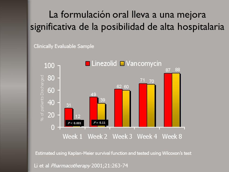La formulación oral lleva a una mejora significativa de la posibilidad de alta hospitalaria Li et al Pharmacotherapy 2001;21:263-74 Estimated using Ka
