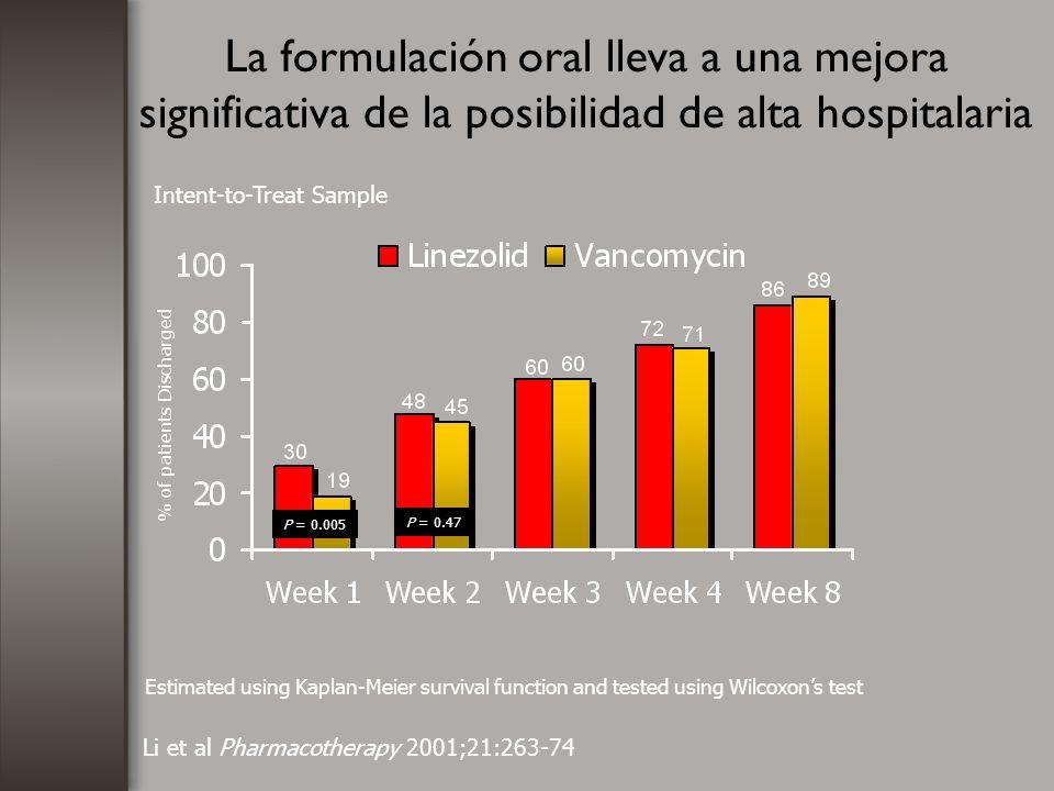 La formulación oral lleva a una mejora significativa de la posibilidad de alta hospitalaria P = 0.005 P = 0.47 Li et al Pharmacotherapy 2001;21:263-74