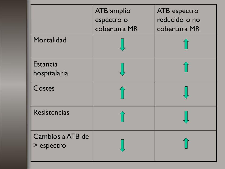 ATB amplio espectro o cobertura MR ATB espectro reducido o no cobertura MR Mortalidad Estancia hospitalaria Costes Resistencias Cambios a ATB de > esp