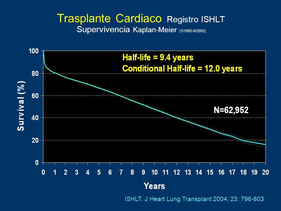 Trasplante Cardiaco Registro ISHLT Supervivencia Kaplan-Meier (1/1982-6/2002) ISHLT. J Heart Lung Transplant 2004; 23: 796-803