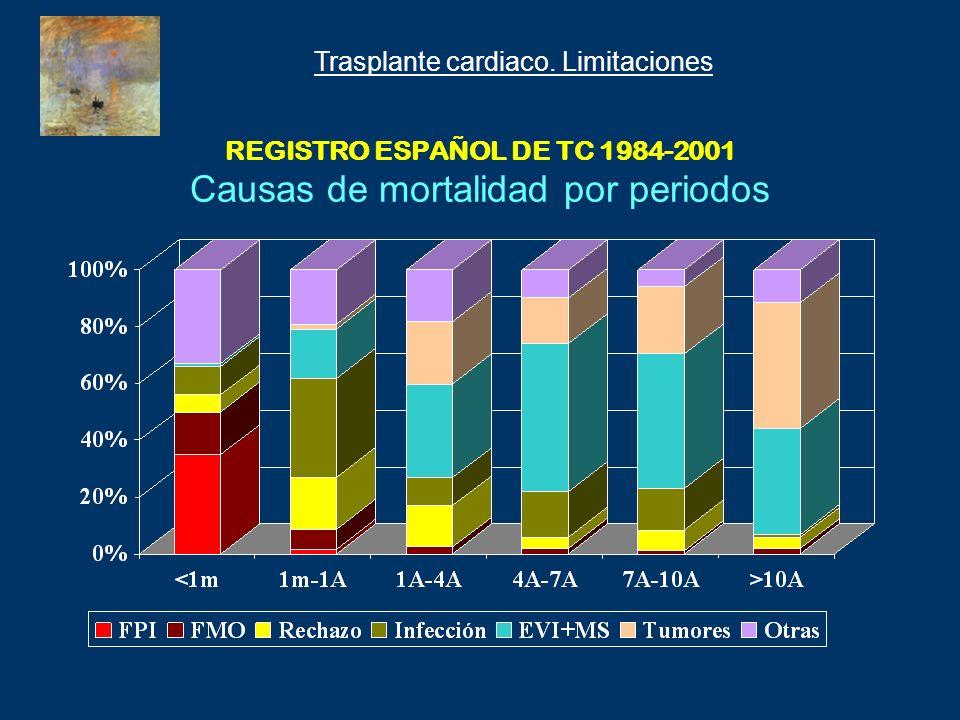 REGISTRO ESPAÑOL DE TC 1984-2001 Causas de mortalidad por periodos Trasplante cardiaco. Limitaciones