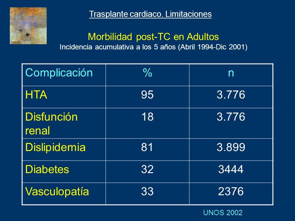 Complicación%n HTA953.776 Disfunción renal 183.776 Dislipidemia813.899 Diabetes323444 Vasculopatía332376 UNOS 2002 Morbilidad post-TC en Adultos Incid