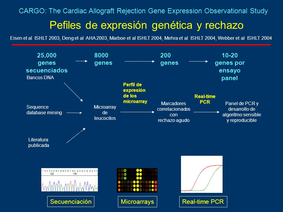 Pefiles de expresión genética y rechazo Bancos DNA Sequence database mining Literatura publicada Microarray de leucocitos Perfil de expresión de los microarray Marcadores correlacionados con rechazo agudo Real-time PCR Panel de PCR y desarrollo de algoritmo sensible y reproducible 25,000 genes secuenciados 8000 genes 200 genes 10-20 genes por ensayo panel Secuenciación MicroarraysReal-time PCR Eisen et al ISHLT 2003, Deng et al AHA 2003, Marboe et al ISHLT 2004, Mehra et al ISHLT 2004, Webber et al ISHLT 2004 CARGO: The Cardiac Allograft Rejection Gene Expression Observational Study