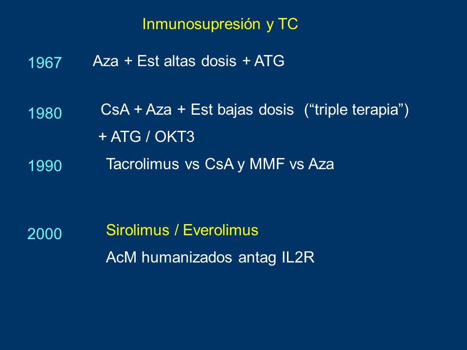 Aza + Est altas dosis + ATG CsA + Aza + Est bajas dosis (triple terapia) Tacrolimus vs CsA y MMF vs Aza 1990 1980 1967 2000 Sirolimus / Everolimus + A