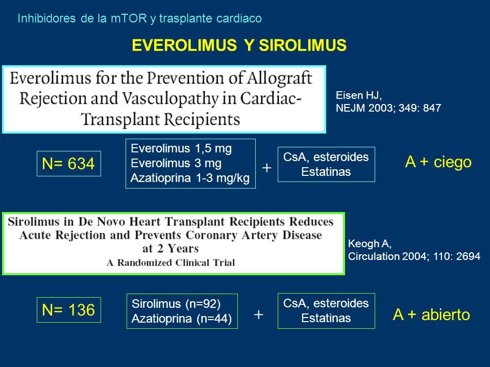Keogh A, Circulation 2004; 110: 2694 Eisen HJ, NEJM 2003; 349: 847 Inhibidores de la mTOR y trasplante cardiaco N= 634 Everolimus 1,5 mg Everolimus 3