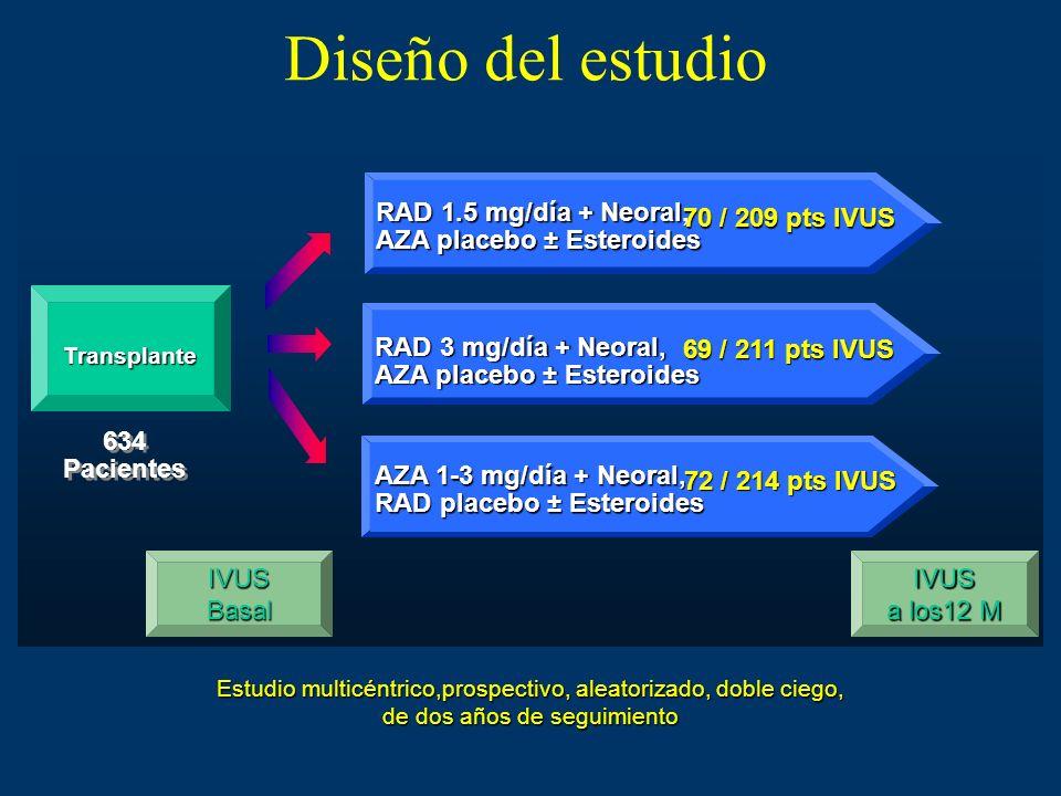Diseño del estudio Estudio multicéntrico,prospectivo, aleatorizado, doble ciego, de dos años de seguimiento Transplante RAD 1.5 mg/día + Neoral, AZA p