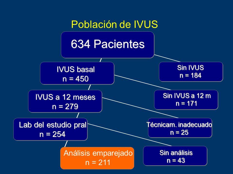 Población de IVUS 634 Pacientes Sin IVUS n = 184 Sin IVUS n = 184 IVUS basal n = 450 IVUS basal n = 450 Sin IVUS a 12 m n = 171 Sin IVUS a 12 m n = 17