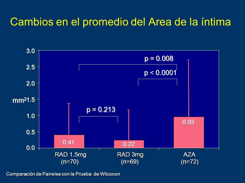 Cambios en el promedio del Area de la íntima RAD 1.5mg (n=70) RAD 1.5mg (n=70) RAD 3mg (n=69) RAD 3mg (n=69) AZA (n=72) AZA (n=72) 0.0 0.5 1.0 1.5 2.0