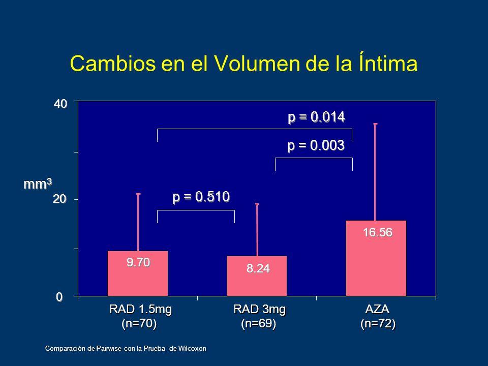 Cambios en el Volumen de la Íntima RAD 1.5mg (n=70) RAD 1.5mg (n=70) RAD 3mg (n=69) RAD 3mg (n=69) AZA (n=72) AZA (n=72) 0 0 20 40 9.70 8.24 16.56 p =