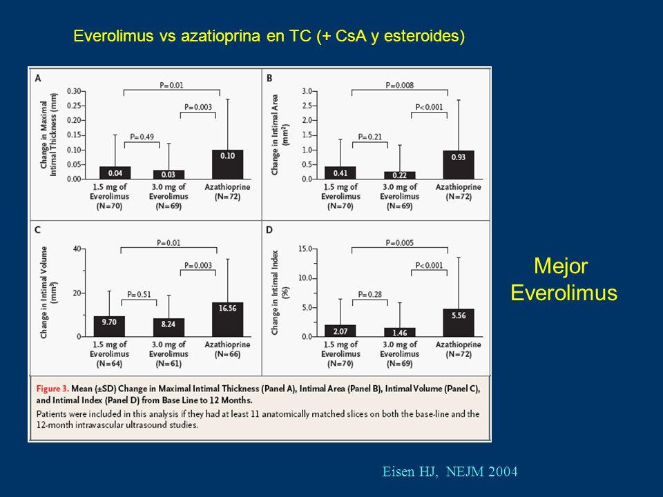 Eisen HJ, NEJM 2004 Everolimus vs azatioprina en TC (+ CsA y esteroides) Mejor Everolimus