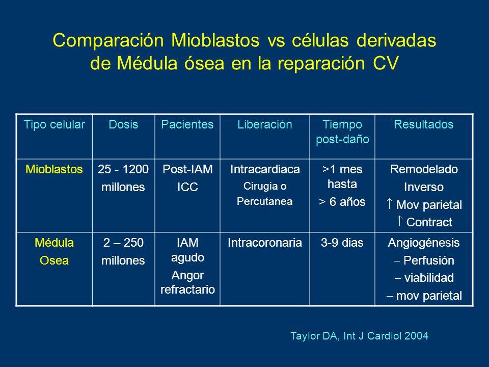 Comparación Mioblastos vs células derivadas de Médula ósea en la reparación CV Tipo celularDosisPacientesLiberaciónTiempo post-daño Resultados Mioblas