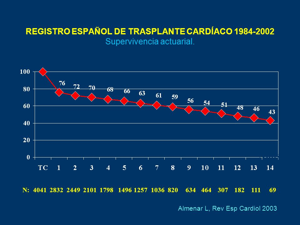 NUMBER OF HEART TRANSPLANTS REPORTED BY YEAR ISHLT. J Heart Lung Transplant 2004; 23: 796-803