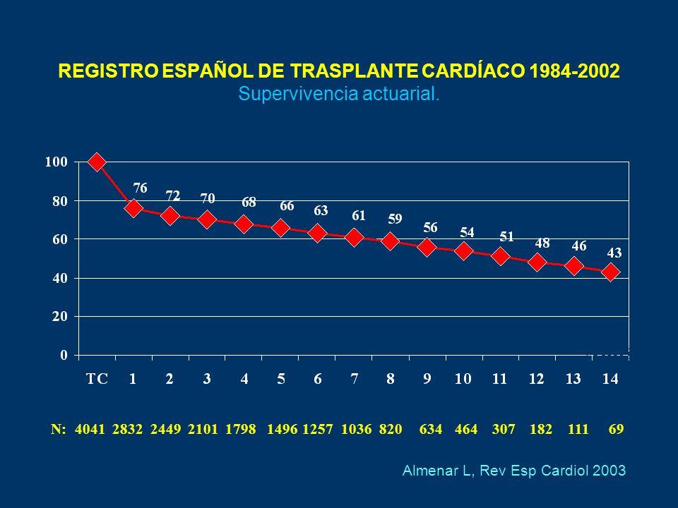 Keogh A, Circulation 2004; 110: 2694 Eisen HJ, NEJM 2003; 349: 847 Inhibidores de la mTOR y trasplante cardiaco N= 634 Everolimus 1,5 mg Everolimus 3 mg Azatioprina 1-3 mg/kg CsA, esteroides Estatinas + N= 136 Sirolimus (n=92) Azatioprina (n=44) CsA, esteroides Estatinas A + ciego A + abierto + EVEROLIMUS Y SIROLIMUS