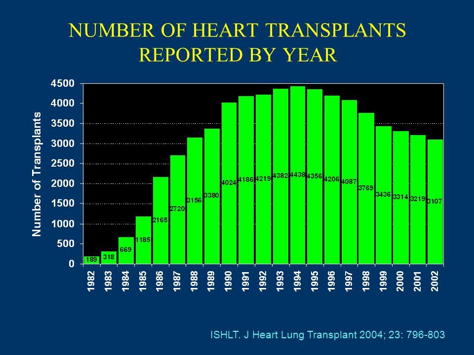 Keogh A, Circulation 2004; 110: 2694 Eisen HJ, NEJM 2003; 349: 847 Inhibidores de la mTOR y trasplante cardiaco N= 634 1º.