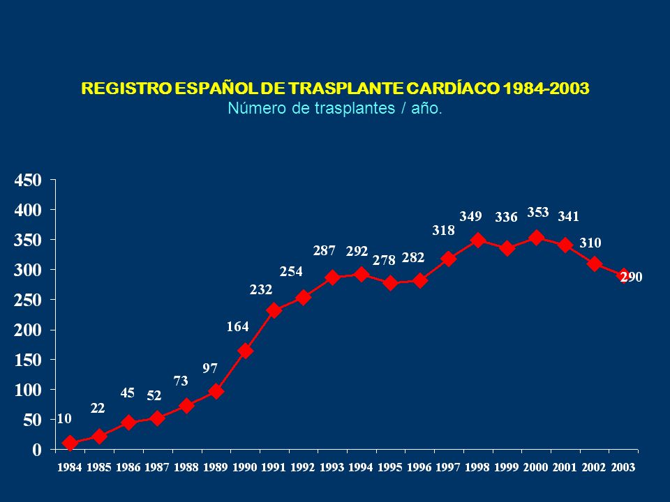 REGISTRO ESPAÑOL DE TRASPLANTE CARDÍACO 1984-2003 Número de trasplantes / año.
