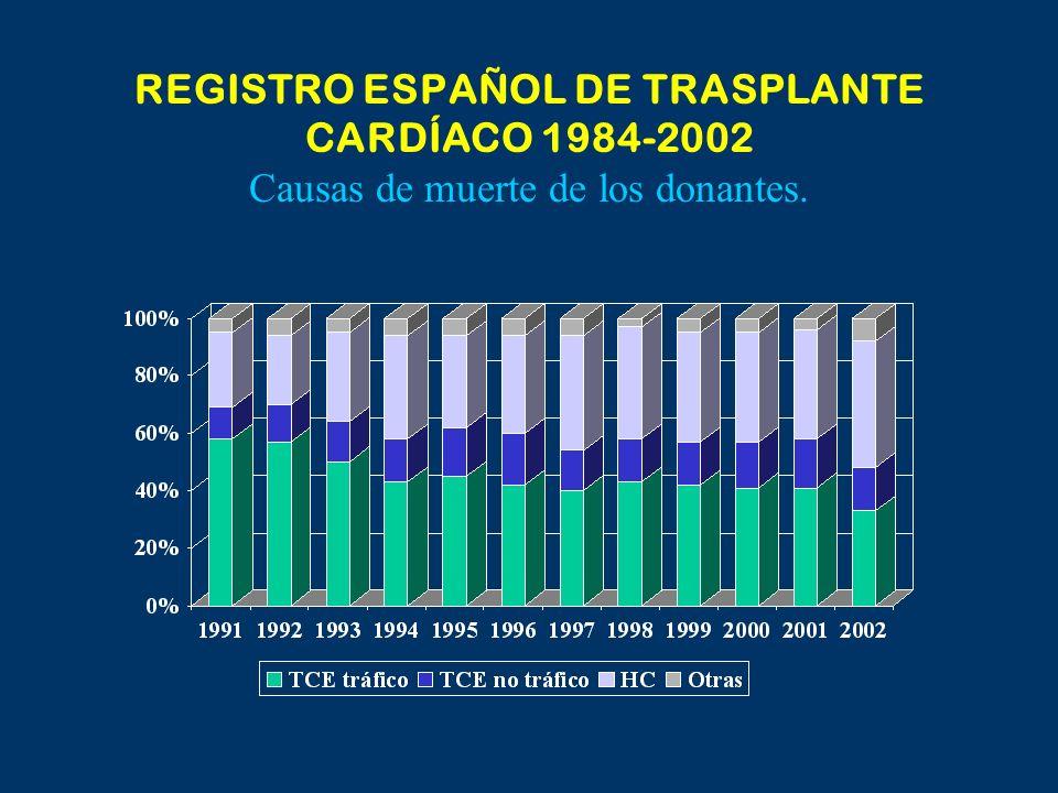 Diseño del estudio Estudio multicéntrico,prospectivo, aleatorizado, doble ciego, de dos años de seguimiento Transplante RAD 1.5 mg/día + Neoral, AZA placebo ± Esteroides 634 Pacientes AZA 1-3 mg/día + Neoral, RAD placebo ± Esteroides RAD 3 mg/día + Neoral, AZA placebo ± Esteroides IVUSBasalIVUS a los12 M 70 / 209 pts IVUS 69 / 211 pts IVUS 72 / 214 pts IVUS