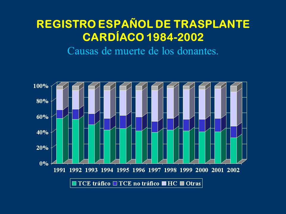 ISHLT 2004 Edad del Donante ISHLT. J Heart Lung Transplant 2004; 23: 796-803