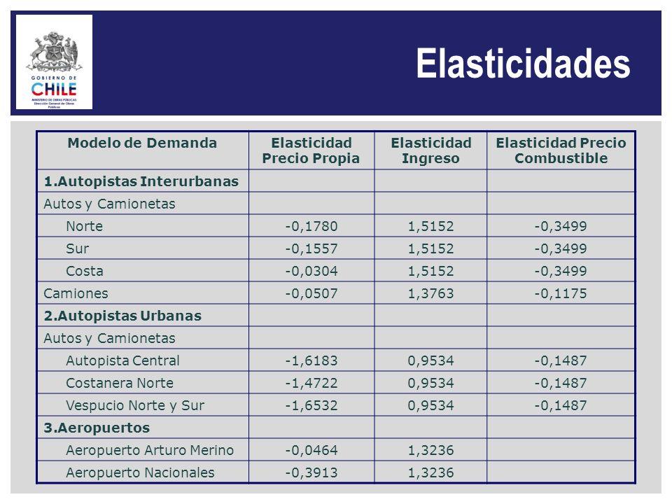 Elasticidades Modelo de DemandaElasticidad Precio Propia Elasticidad Ingreso Elasticidad Precio Combustible 1.Autopistas Interurbanas Autos y Camionet