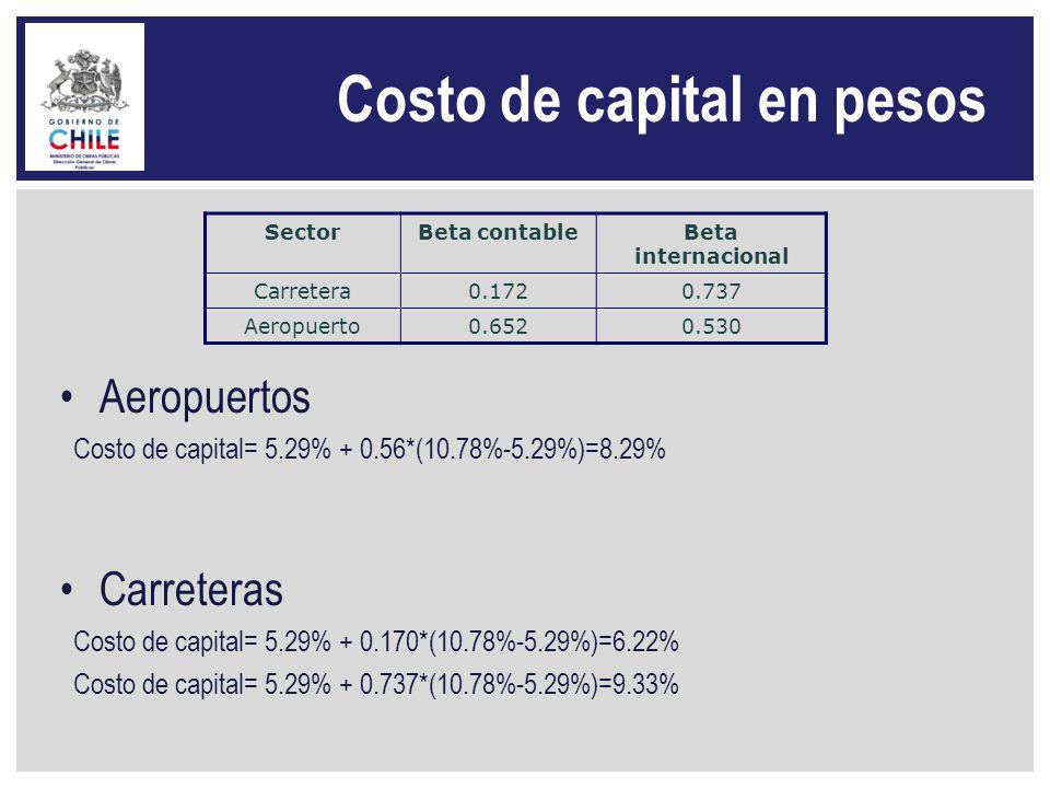 Costo de capital en pesos Aeropuertos Costo de capital= 5.29% + 0.56*(10.78%-5.29%)=8.29% Carreteras Costo de capital= 5.29% + 0.170*(10.78%-5.29%)=6.