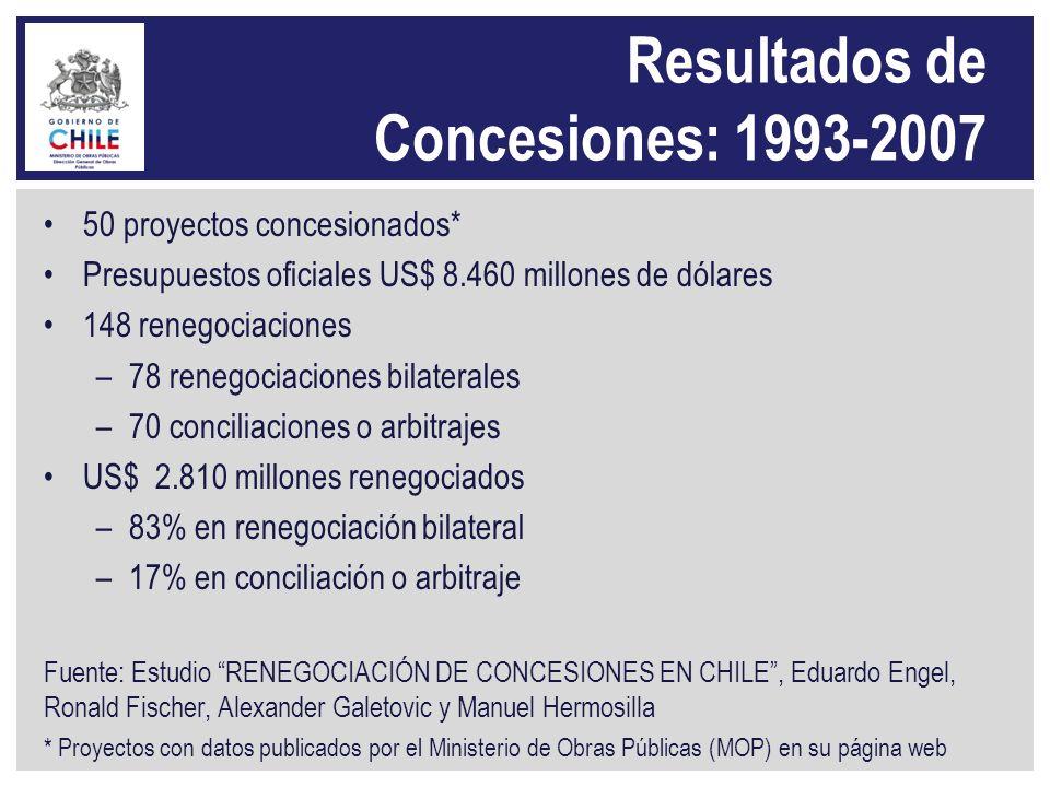 Resultados de Concesiones: 1993-2007 50 proyectos concesionados* Presupuestos oficiales US$ 8.460 millones de dólares 148 renegociaciones –78 renegoci