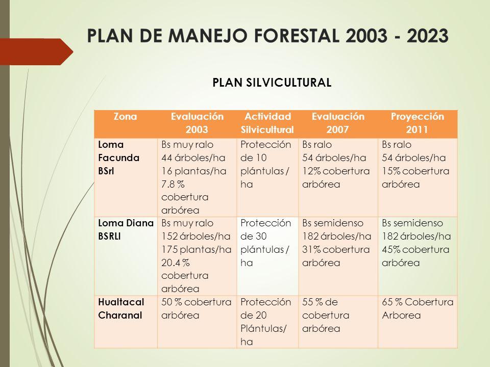 Zona Evaluación 2003 Actividad Silvicultural Evaluación 2007 Proyección 2011 Loma Facunda BSrl Bs muy ralo 44 árboles/ha 16 plantas/ha 7.8 % cobertura arbórea Protección de 10 plántulas / ha Bs ralo 54 árboles/ha 12% cobertura arbórea Bs ralo 54 árboles/ha 15% cobertura arbórea Loma Diana BSRLl Bs muy ralo 152 árboles/ha 175 plantas/ha 20.4 % cobertura arbórea Protección de 30 plántulas / ha Bs semidenso 182 árboles/ha 31% cobertura arbórea Bs semidenso 182 árboles/ha 45% cobertura arbórea Hualtacal Charanal 50 % cobertura arbórea Protección de 20 Plántulas/ ha 55 % de cobertura arbórea 65 % Cobertura Arborea PLAN SILVICULTURAL