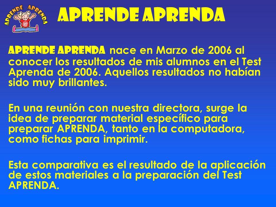 Resultados de Aprende Aprenda Comparativa de 2006 y 2007