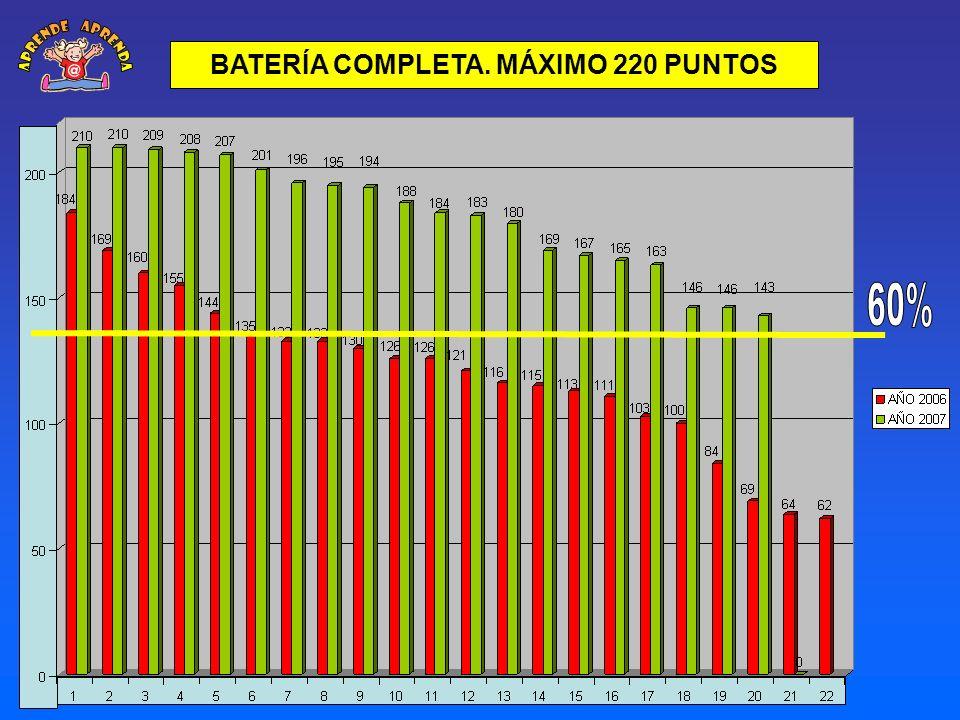 BATERÍA COMPLETA. MÁXIMO 220 PUNTOS