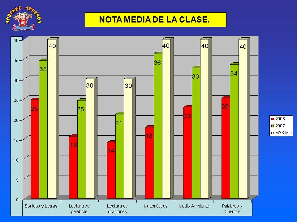 NOTA MEDIA DE LA CLASE. MÁXIMO 100 PUNTOS LECTURA 2006 2007