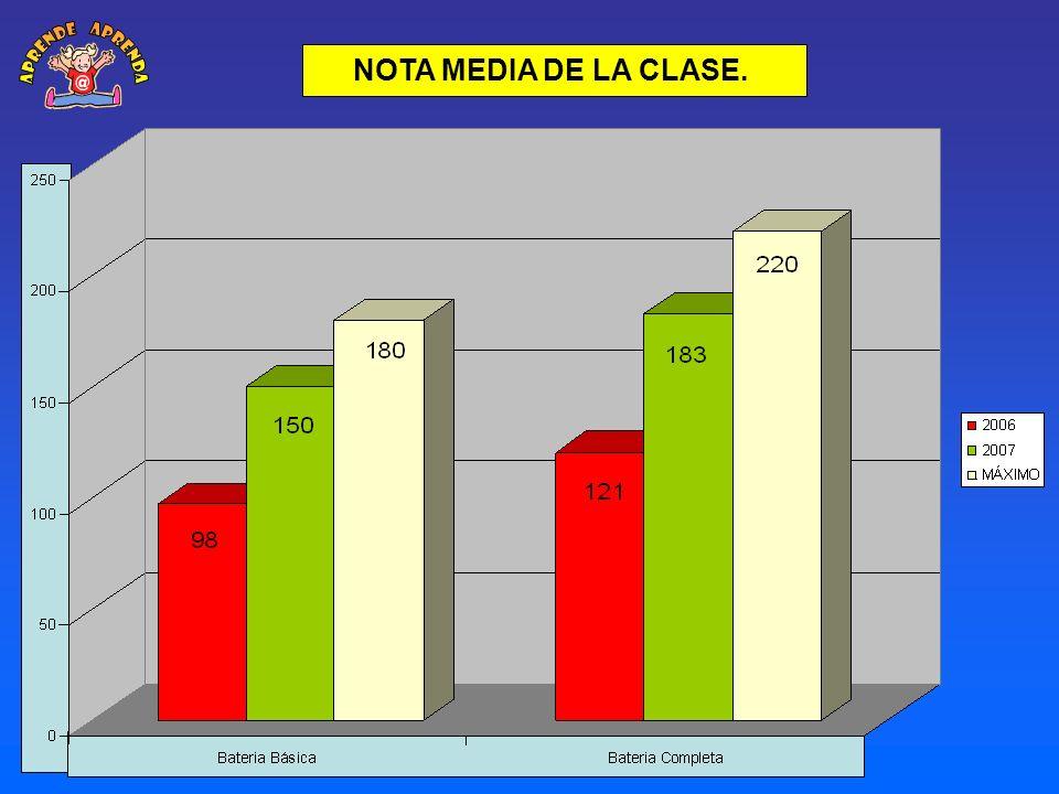 NOTA MEDIA DE LA CLASE.