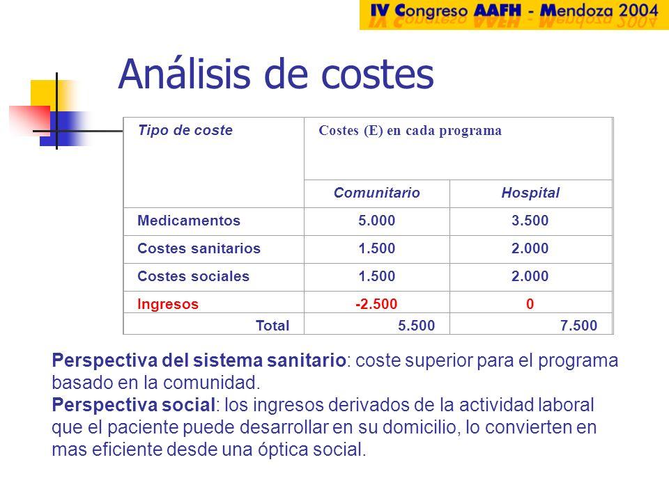 Análisis de costes Tipo de coste Costes (E) en cada programa ComunitarioHospital Medicamentos5.0003.500 Costes sanitarios1.5002.000 Costes sociales1.5