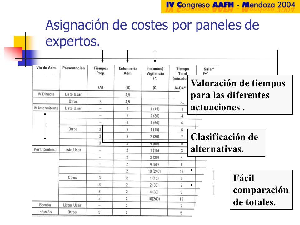 Valoración de tiempos para las diferentes actuaciones. Clasificación de alternativas. Fácil comparación de totales. Asignación de costes por paneles d
