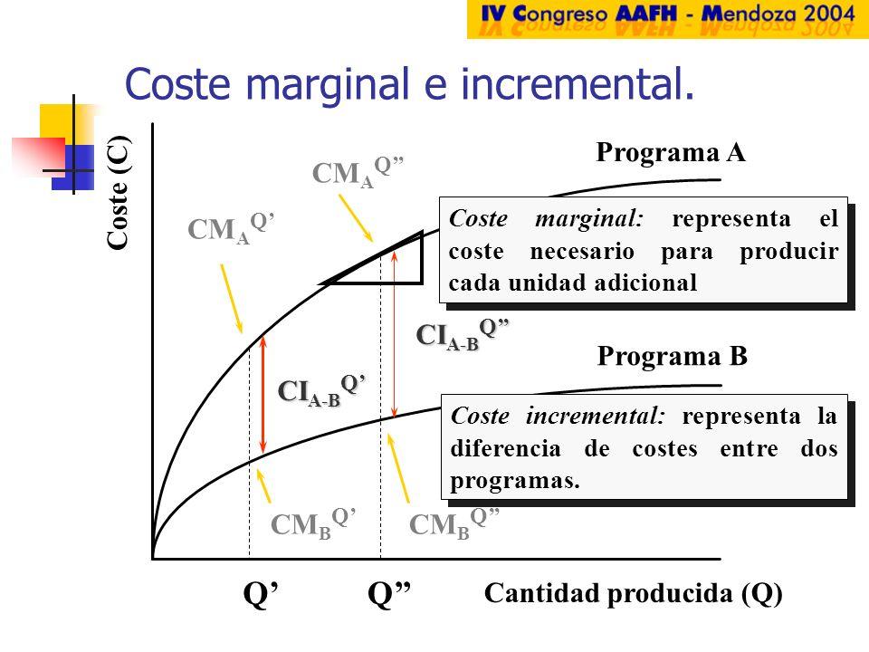 Coste (C) Cantidad producida (Q) Programa A Programa B QQ CM A Q CM B Q CI A-B Q Coste marginal: representa el coste necesario para producir cada unid