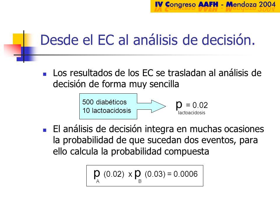 Desde el EC al análisis de decisión. Los resultados de los EC se trasladan al análisis de decisión de forma muy sencilla El análisis de decisión integ