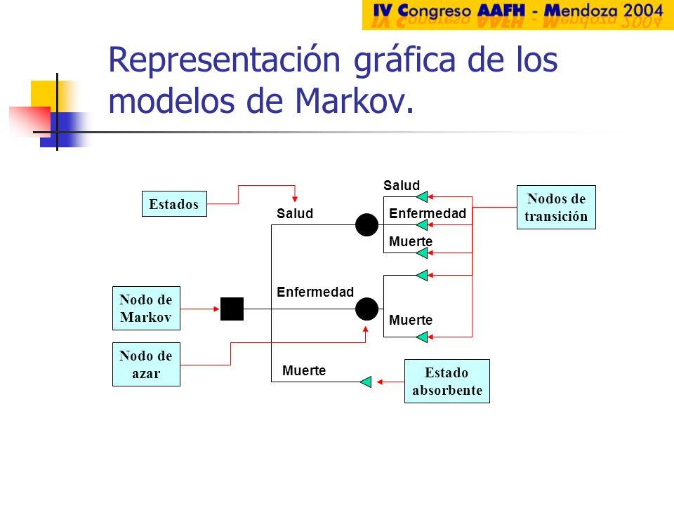 Representación gráfica de los modelos de Markov. Nodo de Markov Salud Enfermedad Muerte Enfermedad Muerte Estados Nodo de azar Estado absorbente Nodos