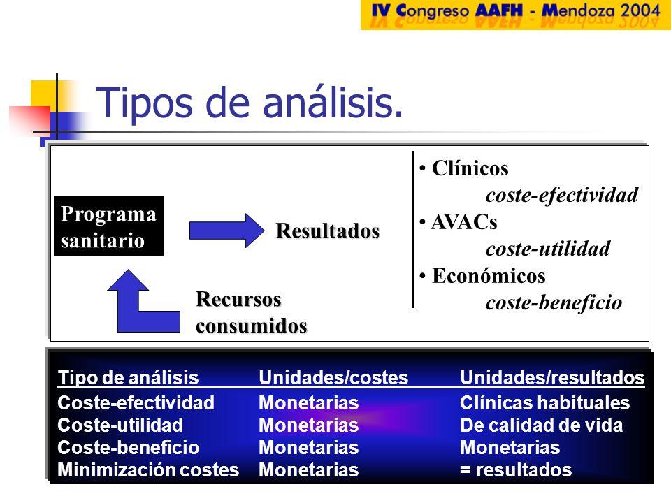 Recursosconsumidos Programa sanitario Resultados Clínicos coste-efectividad AVACs coste-utilidad Económicos coste-beneficio Tipos de análisis. Tipo de