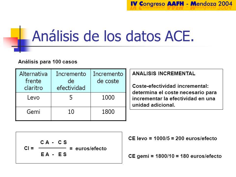 Análisis de los datos ACE. Alternativa frente claritro Incremento de efectividad Incremento de coste Levo51000 Gemi101800 ANALISIS INCREMENTAL Coste-e