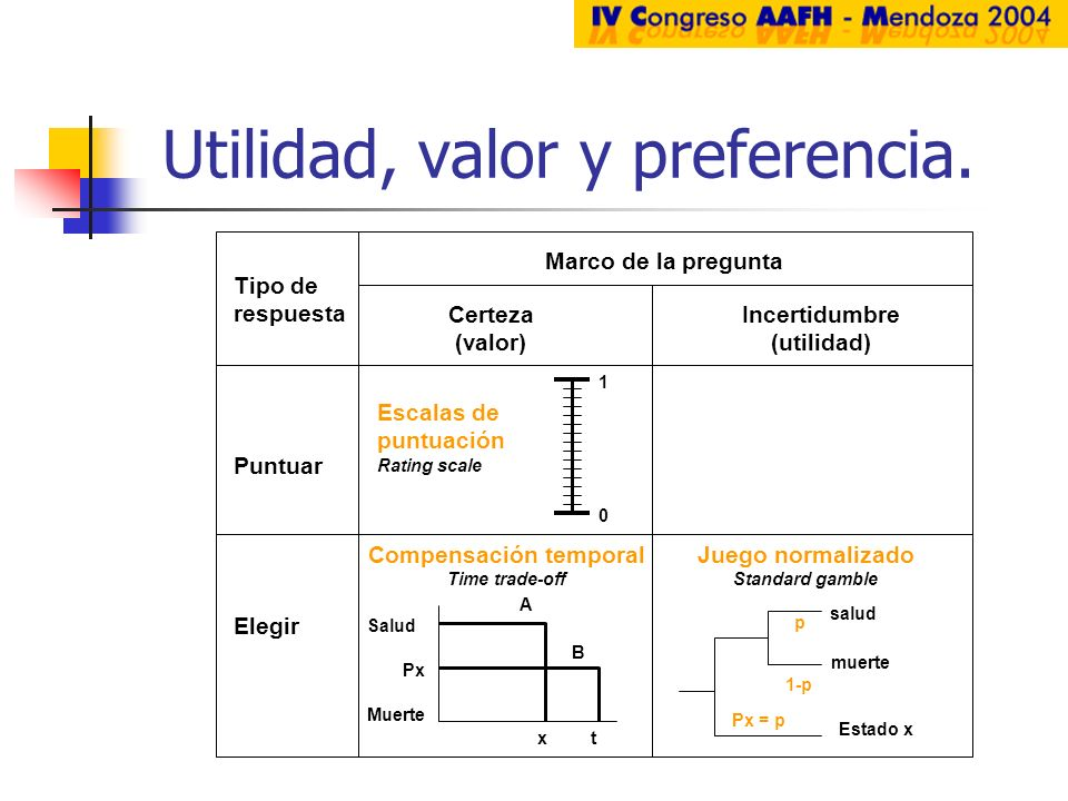 Utilidad, valor y preferencia. Tipo de respuesta Puntuar Elegir Marco de la pregunta Certeza (valor) Incertidumbre (utilidad) Escalas de puntuación Ra