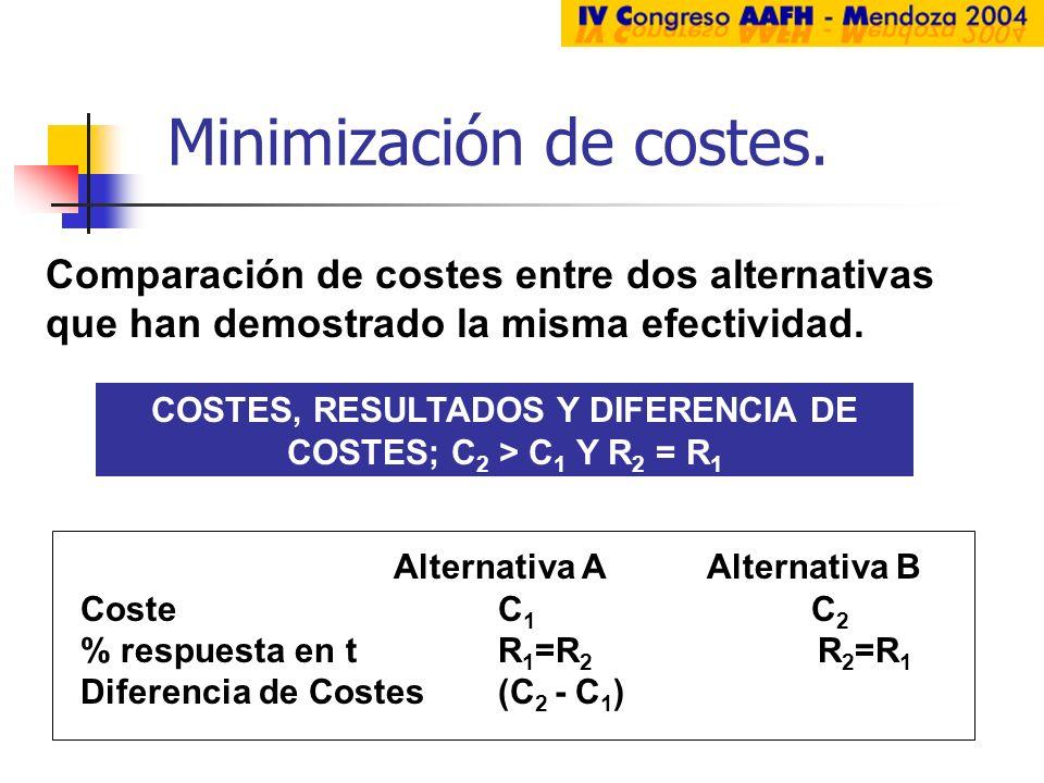 Minimización de costes. Comparación de costes entre dos alternativas que han demostrado la misma efectividad. COSTES, RESULTADOS Y DIFERENCIA DE COSTE