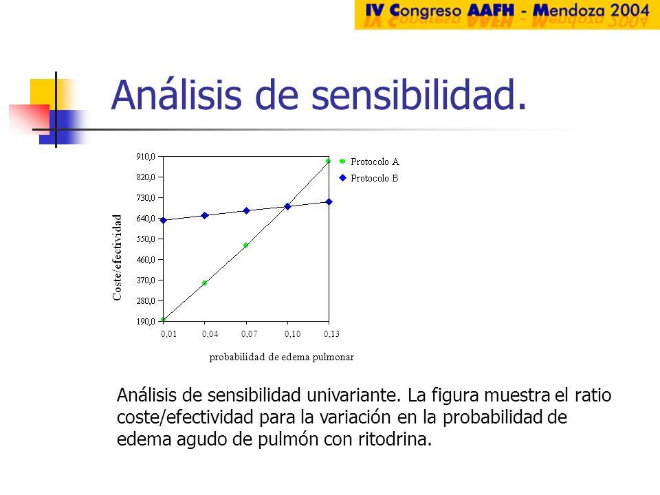 Análisis de sensibilidad. 0,01 0,04 0,07 0,10 0,13 probabilidad de edema pulmonar Análisis de sensibilidad univariante. La figura muestra el ratio cos