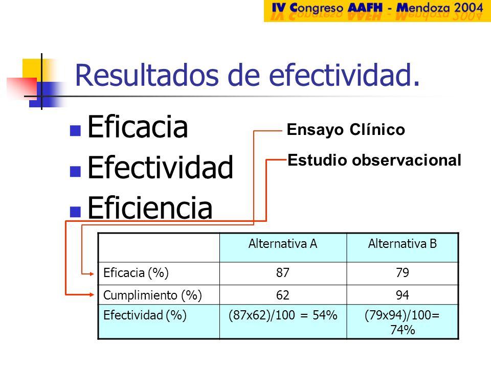Resultados de efectividad. Eficacia Efectividad Eficiencia Alternativa AAlternativa B Eficacia (%)8779 Cumplimiento (%)6294 Efectividad (%)(87x62)/100