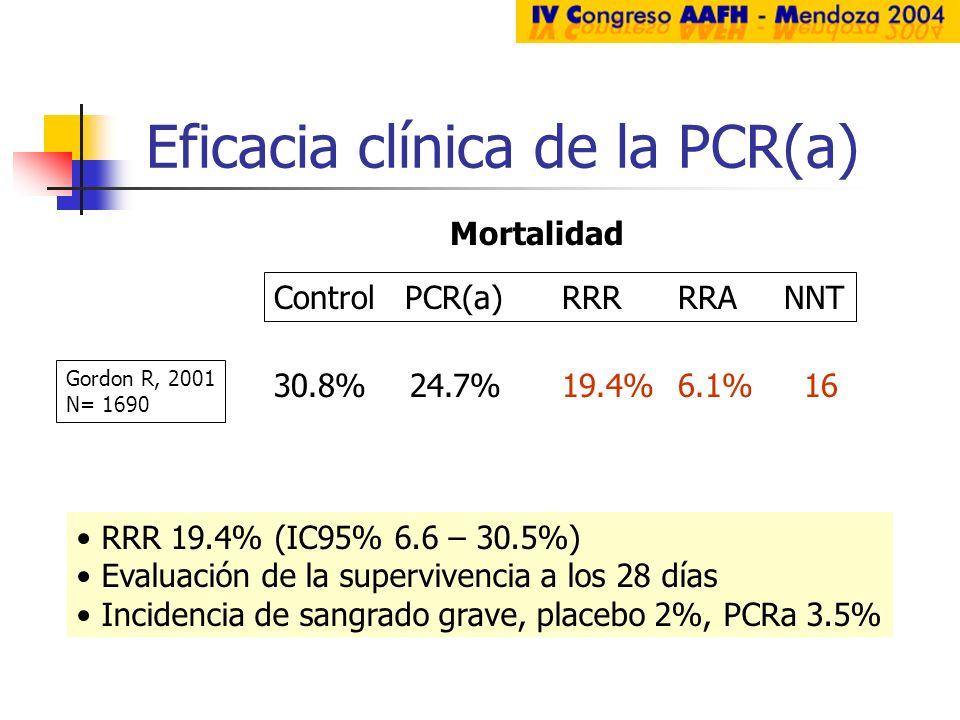 Eficacia clínica de la PCR(a) Gordon R, 2001 N= 1690 Control PCR(a)RRR RRA NNT Mortalidad 30.8% 24.7%19.4% 6.1% 16 RRR 19.4% (IC95% 6.6 – 30.5%) Evalu