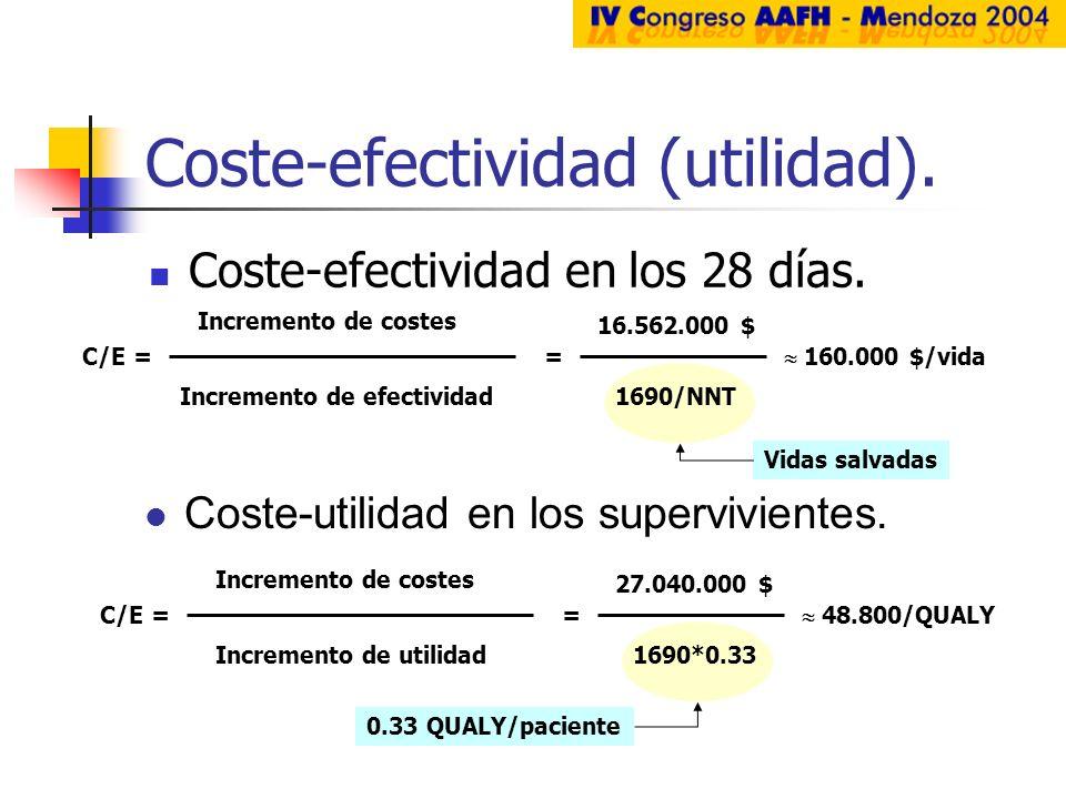 Coste-efectividad (utilidad). Coste-efectividad en los 28 días. C/E = Incremento de costes Incremento de efectividad = 16.562.000 $ 1690/NNT 160.000 $