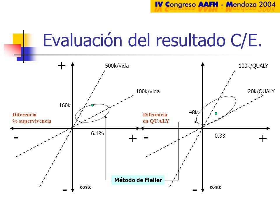 Evaluación del resultado C/E. + coste Diferencia % supervivencia + - - + coste Diferencia en QUALY - - 500k/vida 100k/QUALY 100k/vida20k/QUALY 6.1% 16