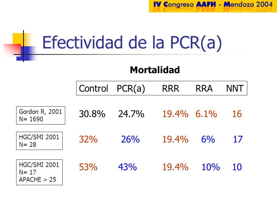 Efectividad de la PCR(a) Gordon R, 2001 N= 1690 Control PCR(a)RRR RRA NNT Mortalidad 30.8% 24.7%19.4% 6.1% 16 HGC/SMI 2001 N= 28 32% 26%19.4% 6% 17 HG