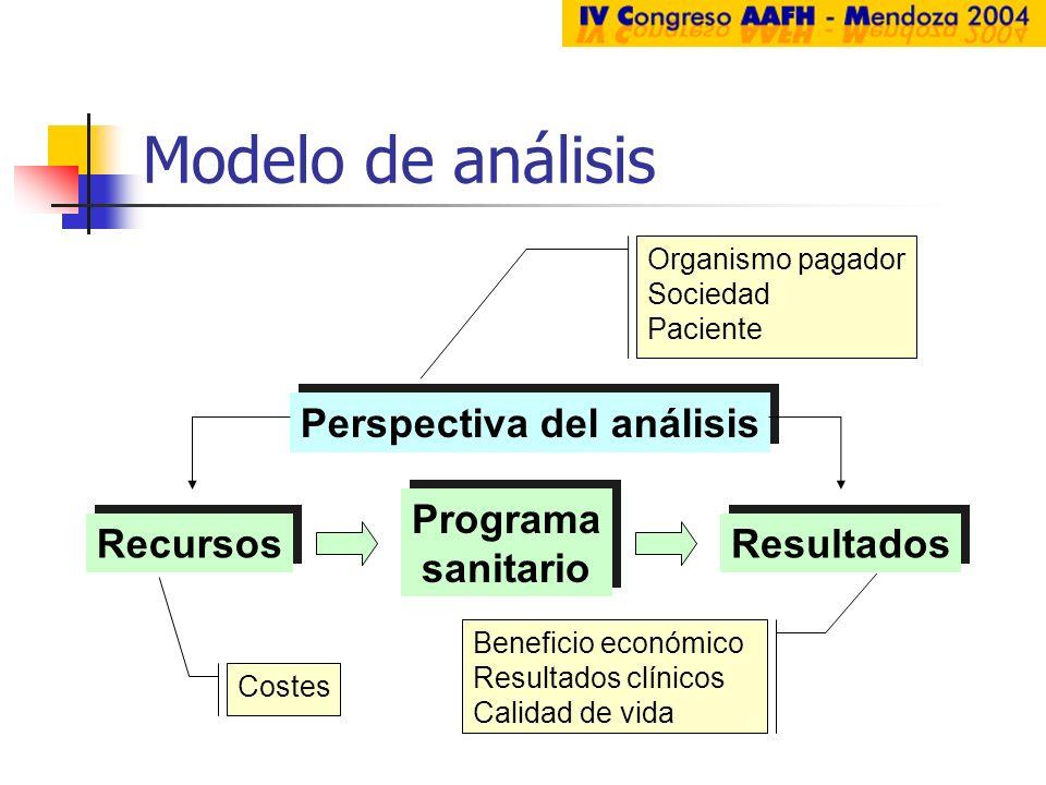 Modelo de análisis Programa sanitario Programa sanitario Recursos Resultados Perspectiva del análisis Costes Beneficio económico Resultados clínicos C