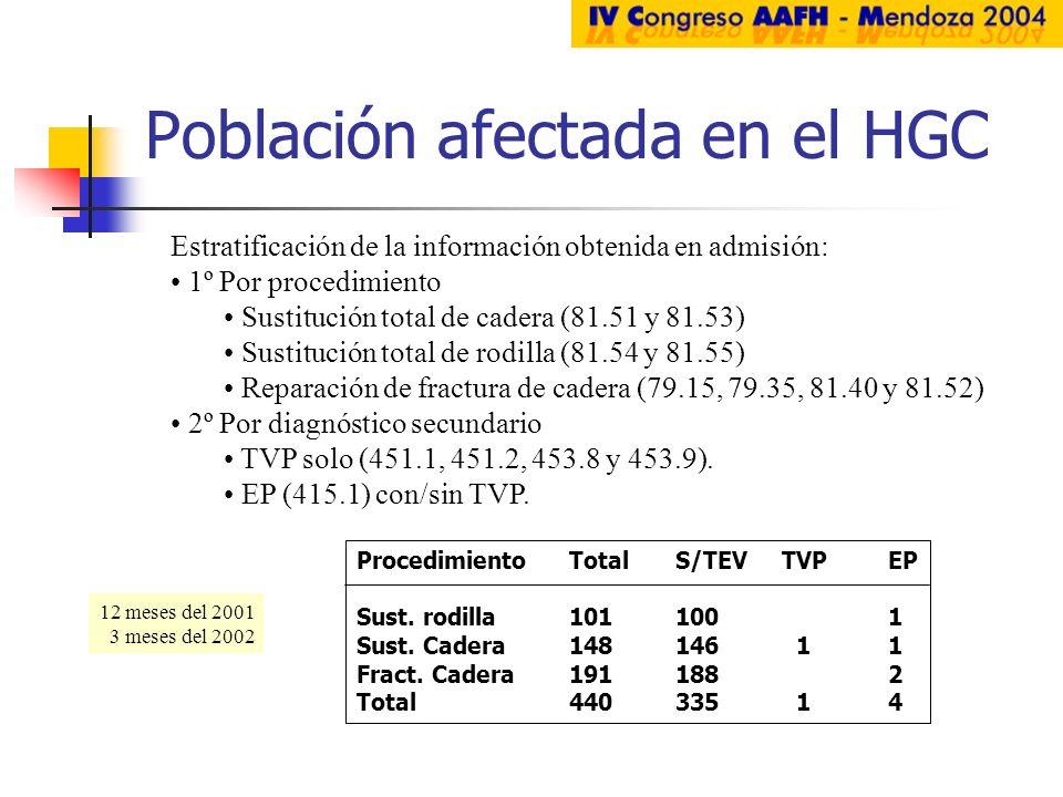 Población afectada en el HGC Estratificación de la información obtenida en admisión: 1º Por procedimiento Sustitución total de cadera (81.51 y 81.53)