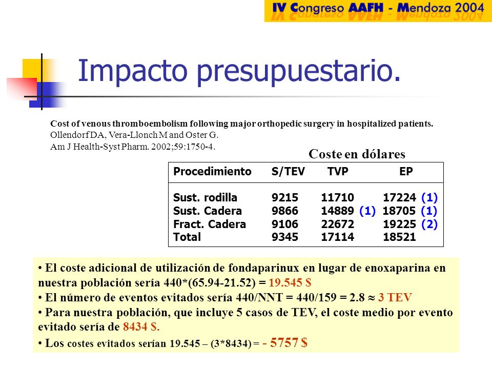 Impacto presupuestario. ProcedimientoS/TEV TVP EP Sust. rodilla921511710 17224 (1) Sust. Cadera986614889 (1) 18705 (1) Fract. Cadera910622672 19225 (2