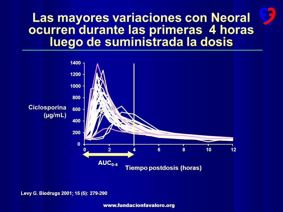 www.fundacionfavaloro.org Las mayores variaciones con Neoral ocurren durante las primeras 4 horas luego de suministrada la dosis Levy G. Biodrugs 2001
